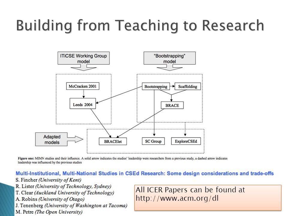 Building from Teaching to Research All ICER Papers can be found at http://www.acm.org/dl