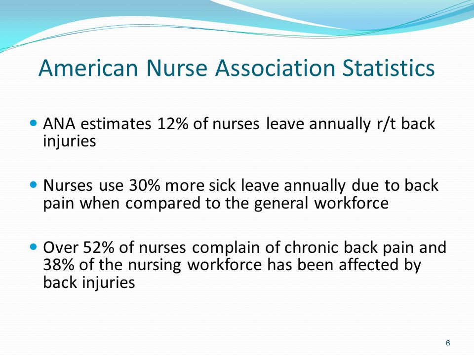 American Nurse Association Statistics ANA estimates 12% of nurses leave annually r/t back injuries Nurses use 30% more sick leave annually due to back pain when compared to the general workforce Over 52% of nurses complain of chronic back pain and 38% of the nursing workforce has been affected by back injuries 6