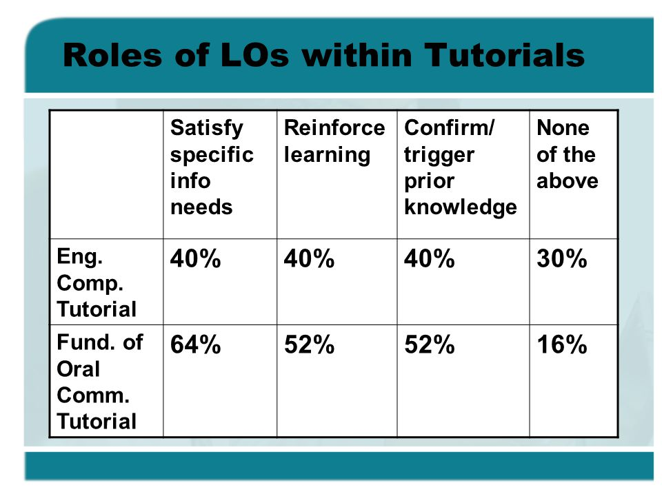 Roles of LOs within Tutorials Satisfy specific info needs Reinforce learning Confirm/ trigger prior knowledge None of the above Eng.