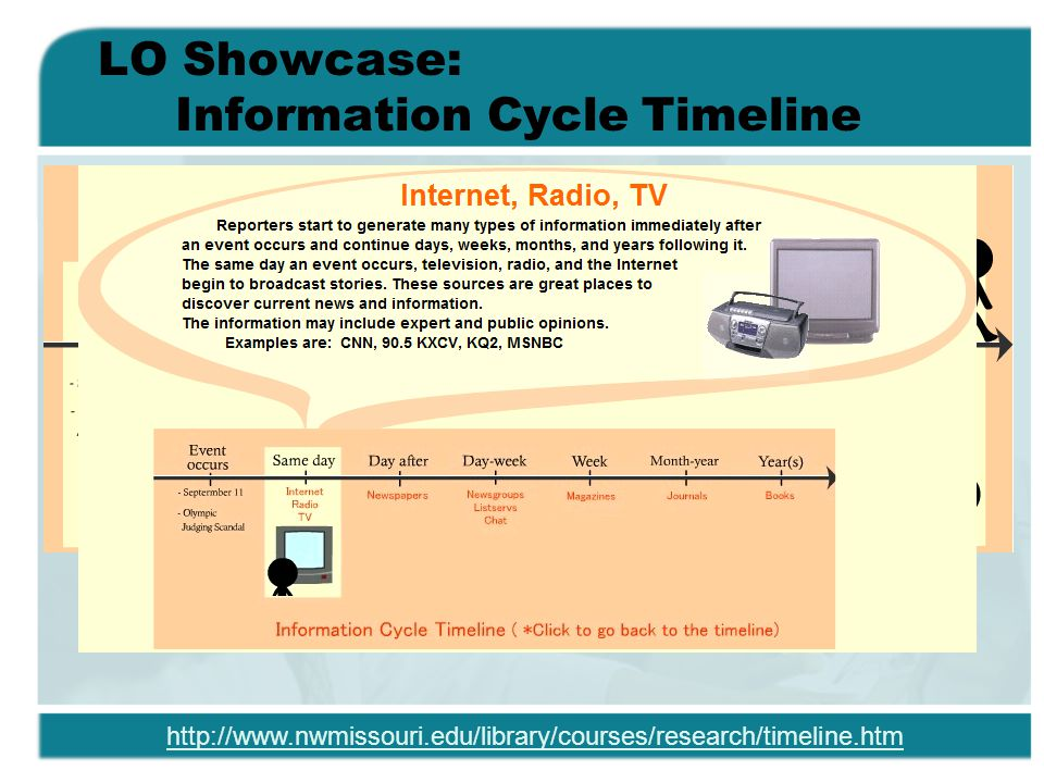 LO Showcase: Information Cycle Timeline http://www.nwmissouri.edu/library/courses/research/timeline.htm