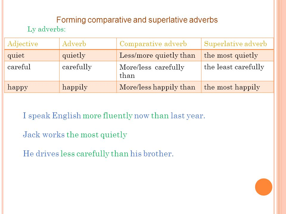 Forming comparative and superlative adverbs Ly adverbs: Superlative adverbComparative adverbAdverbAdjective the most quietlyLess/more quietly thanquietlyquiet the least carefullyMore/less carefully than carefullycareful the most happilyMore/less happily thanhappilyhappy I speak English more fluently now than last year.