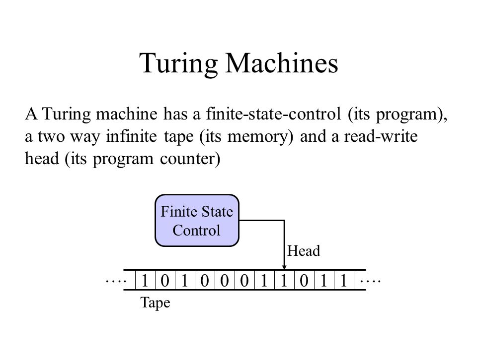 Turing Machines A Turing machine has a finite-state-control (its program), a two way infinite tape (its memory) and a read-write head (its program counter) 01111001001 Head Tape ….