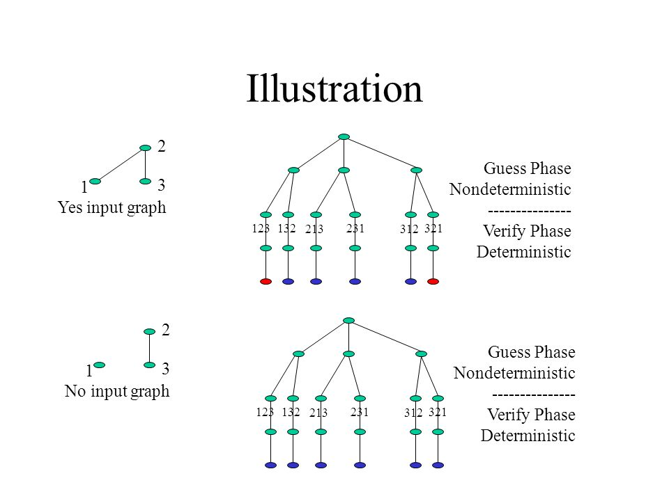 Illustration Yes input graph Guess Phase Nondeterministic Verify Phase Deterministic No input graph Guess Phase Nondeterministic Verify Phase Deterministic