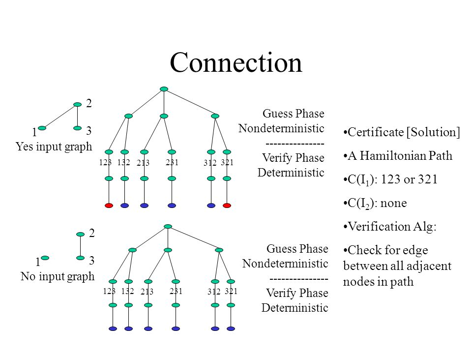 Connection 1 2 3 Yes input graph 123132 213 231 312 321 Guess Phase Nondeterministic --------------- Verify Phase Deterministic 1 2 3 No input graph 123132 213 231 312 321 Guess Phase Nondeterministic --------------- Verify Phase Deterministic Certificate [Solution] A Hamiltonian Path C(I 1 ): 123 or 321 C(I 2 ): none Verification Alg: Check for edge between all adjacent nodes in path
