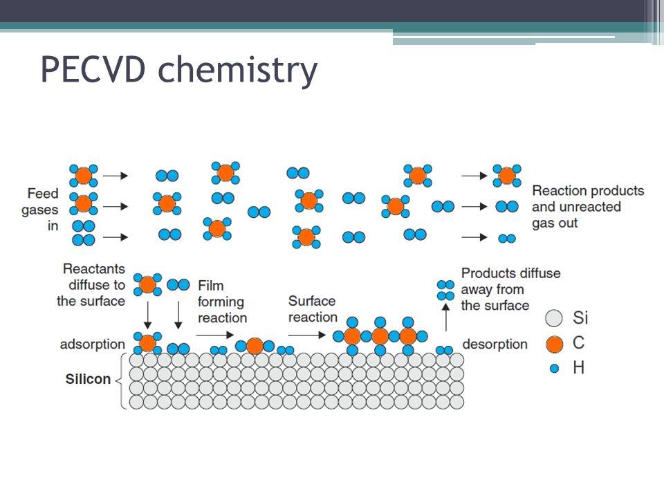PECVD chemistry