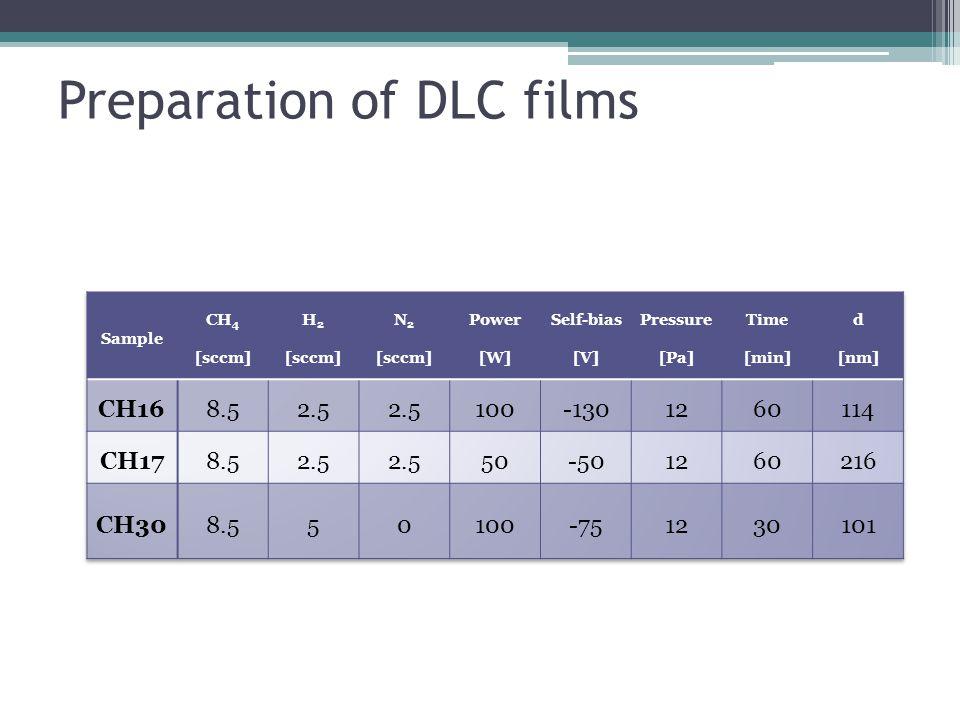 Preparation of DLC films