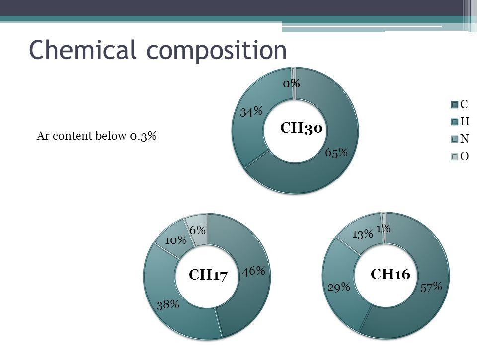Chemical composition Ar content below 0.3%