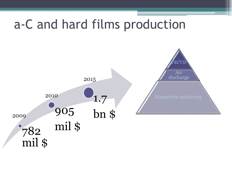 a-C and hard films production 782 mil $ 905 mil $ 1.7 bn $ 2009 2010 2015 Arc discharge Magnetron sputtering