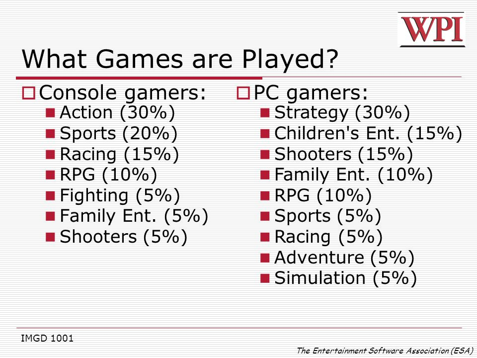 IMGD 1001 What Games are Played?  Console gamers: Action (30%) Sports (20%) Racing (15%) RPG (10%) Fighting (5%) Family Ent. (5%) Shooters (5%) The E