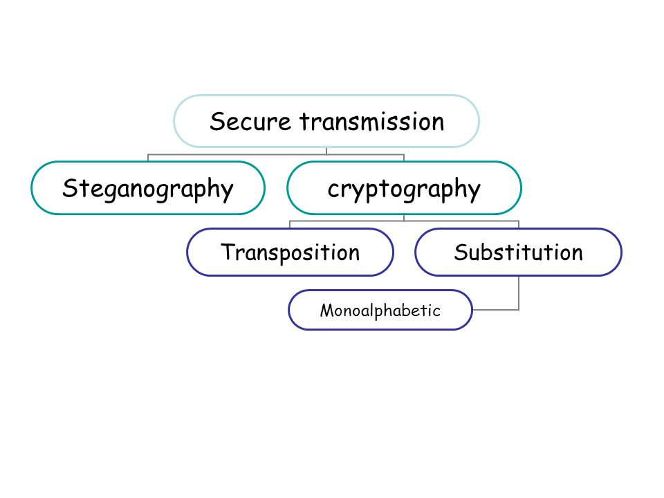 Secure transmission Steganographycryptography TranspositionSubstitution Monoalphabetic