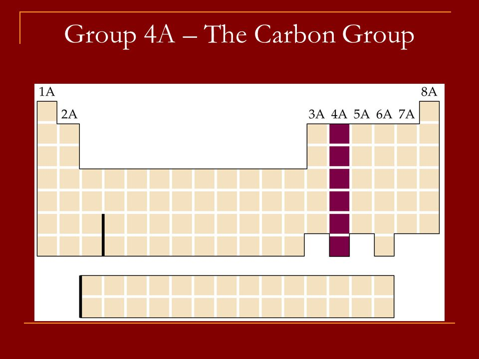 Group 4A – The Carbon Group