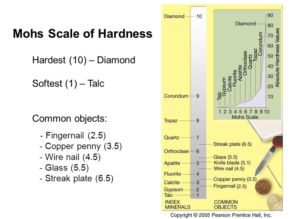 Mohs Scale of Hardness Hardest (10) – Diamond Softest (1) – Talc Common objects: - Fingernail (2.5) - Copper penny (3.5) - Wire nail (4.5) - Glass (5.5) - Streak plate (6.5)