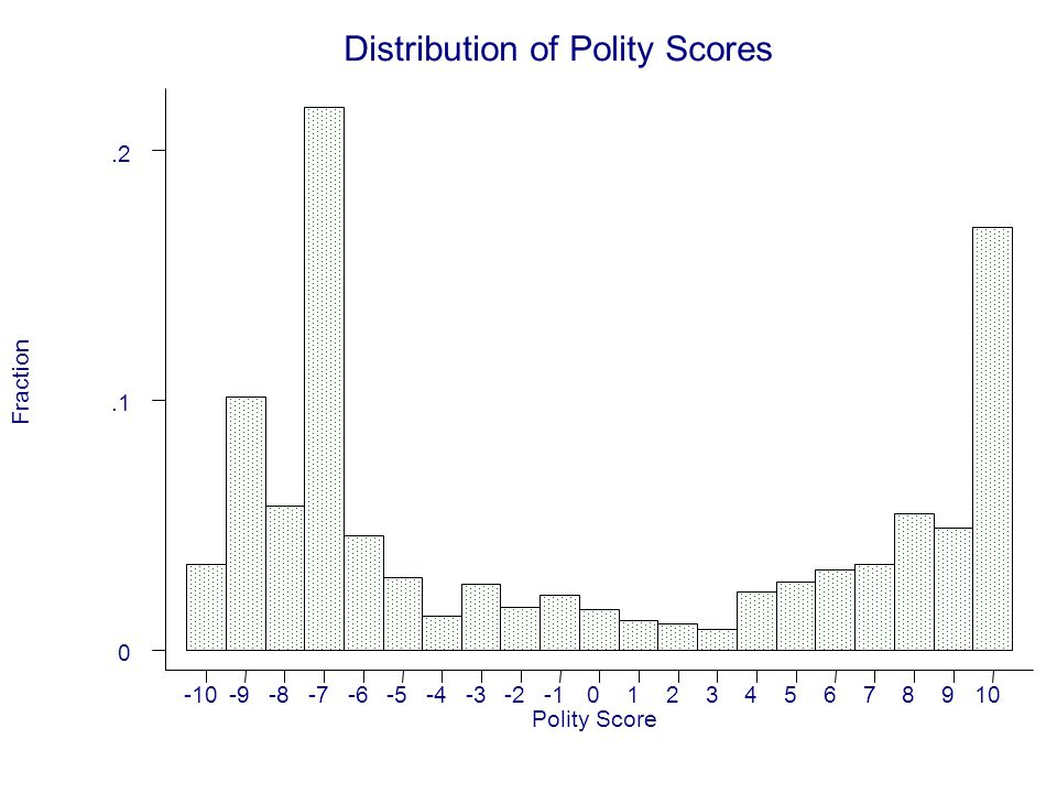 Distribution of Polity Scores Fraction Polity Score -10-9-8-7-6-5-4-3-2012345678910 0.1.2