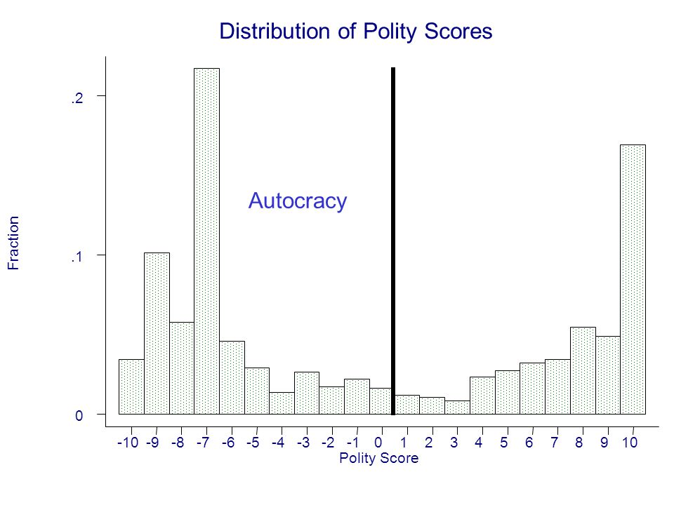 Distribution of Polity Scores Fraction Polity Score -10-9-8-7-6-5-4-3-2012345678910 0.1.2 Autocracy