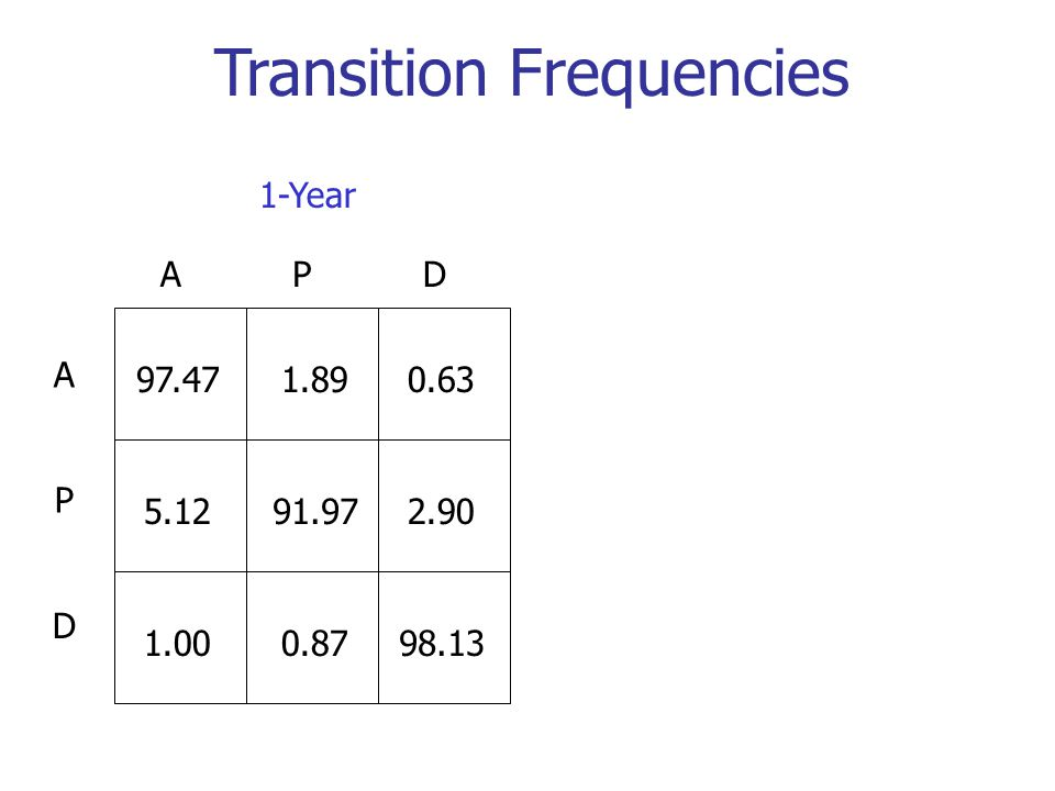 Transition Frequencies A D P APD 97.471.890.63 5.1291.972.90 1.000.8798.13 1-Year
