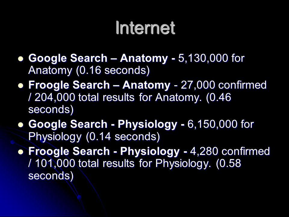 Internet Google Search – Anatomy - 5,130,000 for Anatomy (0.16 seconds) Google Search – Anatomy - 5,130,000 for Anatomy (0.16 seconds) Froogle Search – Anatomy - 27,000 confirmed / 204,000 total results for Anatomy.