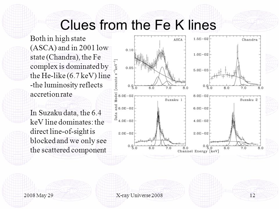 2008 May 29X-ray Universe 200812 Clues from the Fe K lines Both in high state (ASCA) and in 2001 low state (Chandra), the Fe complex is dominated by the He-like (6.7 keV) line -the luminosity reflects accretion rate In Suzaku data, the 6.4 keV line dominates: the direct line-of-sight is blocked and we only see the scattered component