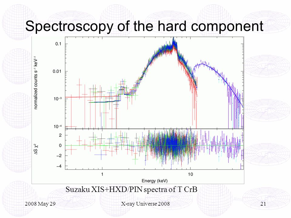 2008 May 29X-ray Universe 200821 Spectroscopy of the hard component Suzaku XIS+HXD/PIN spectra of T CrB