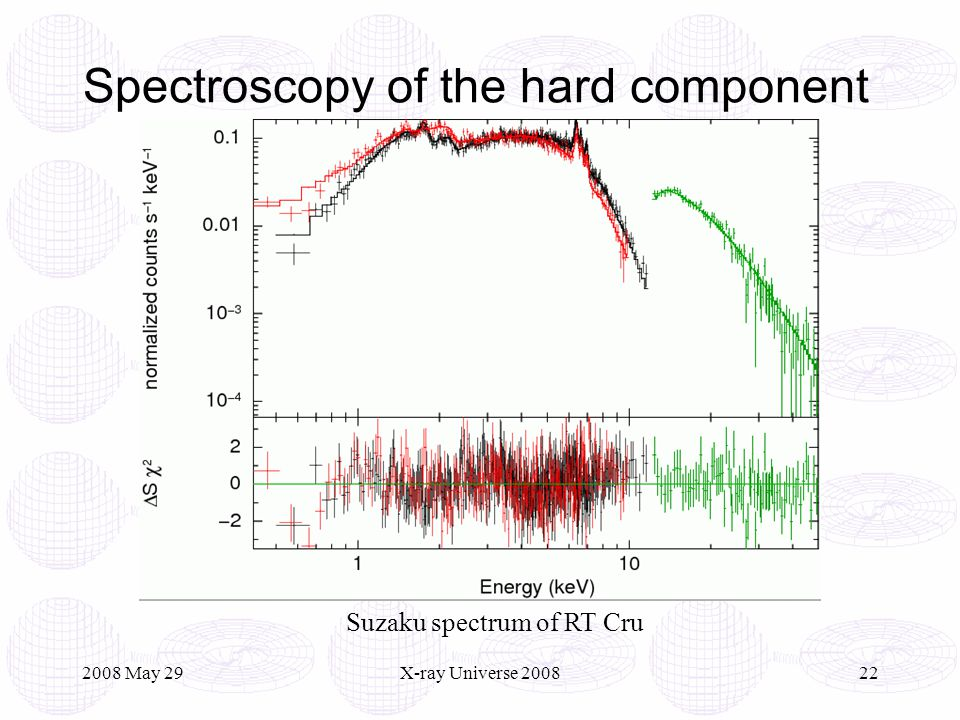 2008 May 29X-ray Universe 200822 Spectroscopy of the hard component Suzaku spectrum of RT Cru