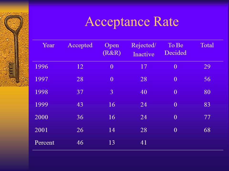 Acceptance Rate YearAcceptedOpen (R&R) Rejected/ Inactive To Be Decided Total 199612017029 1997280 056 199837340080 1999431624083 2000361624077 2001261428068 Percent461341