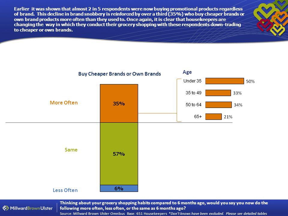 Earlier it was shown that almost 2 in 5 respondents were now buying promotional products regardless of brand.