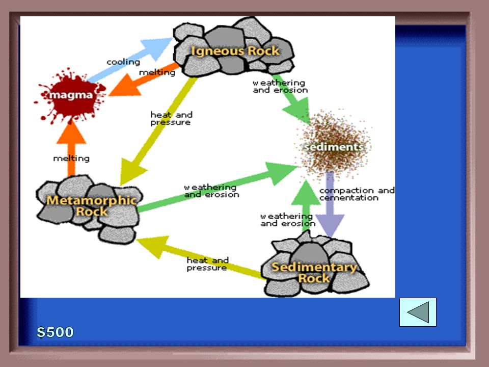 1-500 Draw the rock cycle