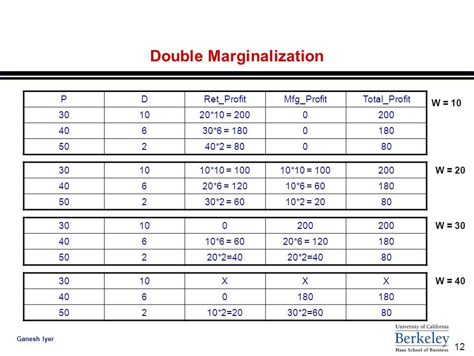 12 Ganesh Iyer Double Marginalization PDRet_ProfitMfg_ProfitTotal_Profit 301020*10 = 2000200 40630*6 = 1800180 50240*2 = 80080 W = 10 301010*10 = 100