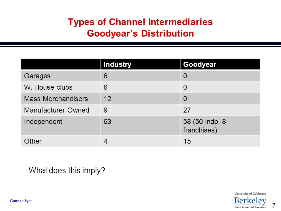 7 Ganesh Iyer Types of Channel Intermediaries Goodyear's Distribution IndustryGoodyear Garages60 W.