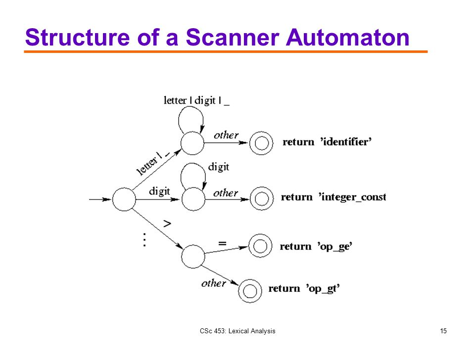 CSc 453: Lexical Analysis15 Structure of a Scanner Automaton