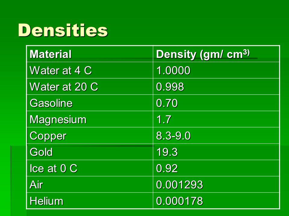 Densities Material Density (gm/ cm 3) Water at 4 C 1.0000 Water at 20 C 0.998 Gasoline0.70 Magnesium1.7 Copper8.3-9.0 Gold19.3 Ice at 0 C 0.92 Air0.00
