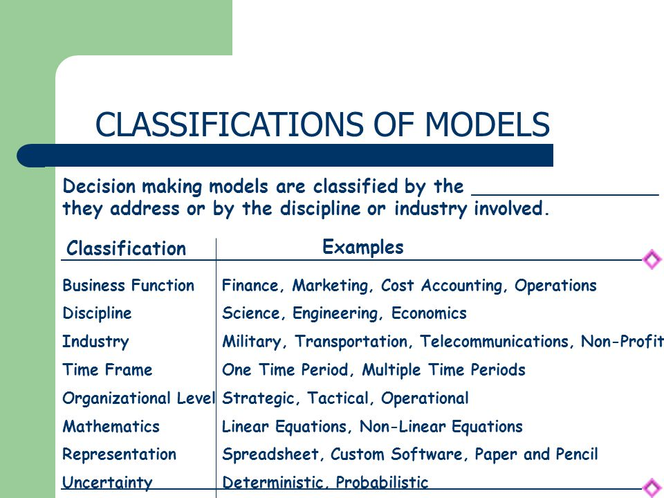 CLASSIFICATIONS OF MODELS Decision making models are classified by the ________________ they address or by the discipline or industry involved.