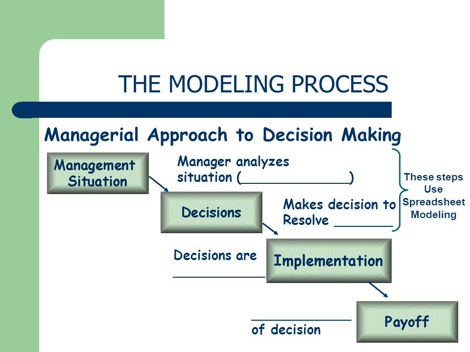 THE MODELING PROCESS Managerial Approach to Decision Making Manager analyzes situation (_____________) Makes decision to Resolve _______ Decisions are ___________ ____________ of decision These steps Use Spreadsheet Modeling
