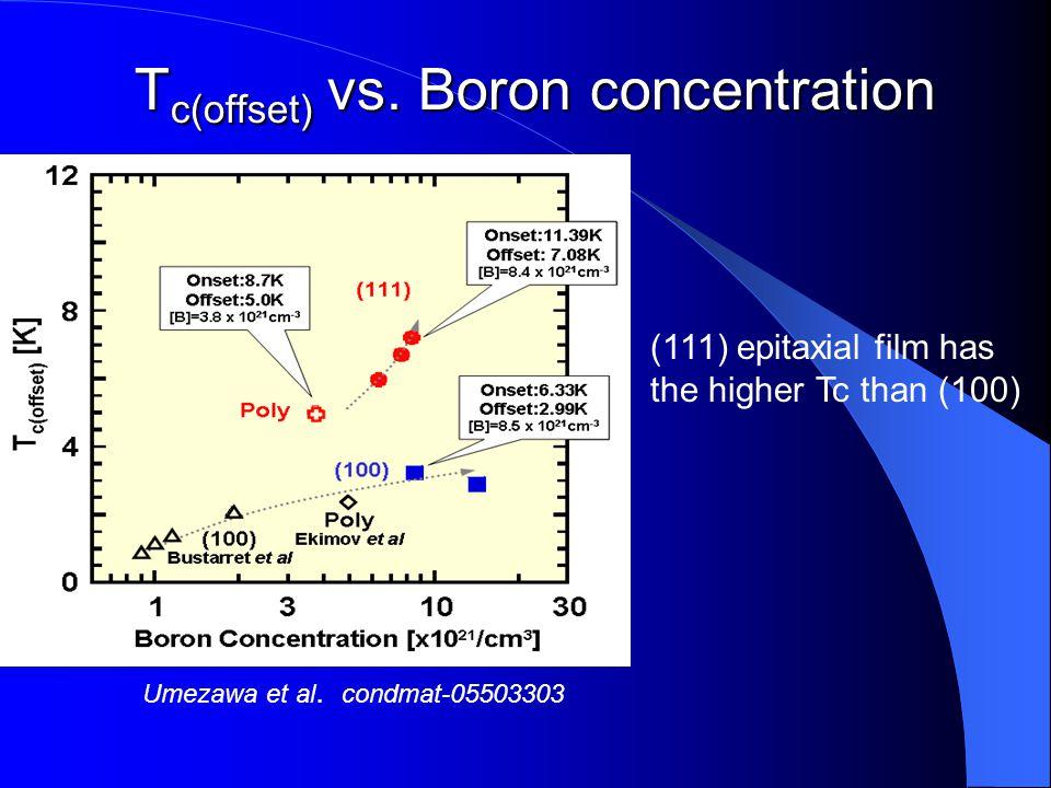 Umezawa et al . condmat-05503303 (111) epitaxial film has the higher Tc than (100) T c(offset) vs. Boron concentration