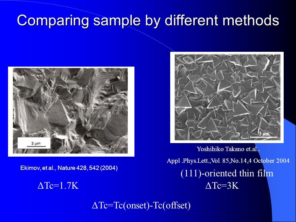 Comparing sample by different methods Ekimov, et al., Nature 428, 542 (2004) Yoshihiko Takano et.al.. Appl.Phys.Lett.,Vol 85,No.14,4 October 2004 (111