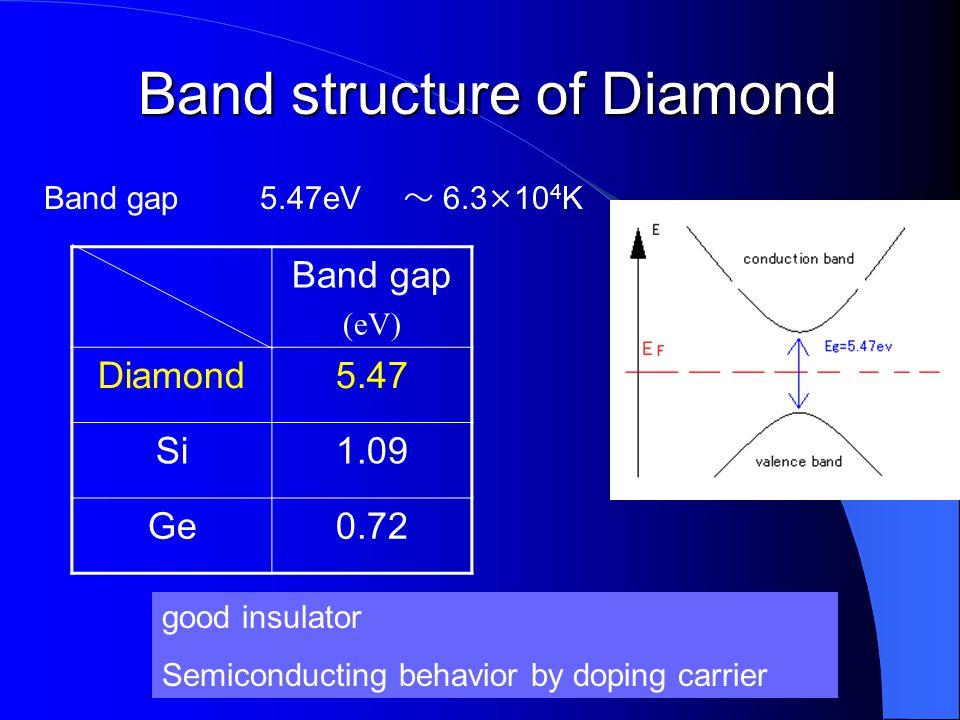 Band structure of Diamond Band gap 5.47eV ~ 6.3×10 4 K Band gap (eV) Diamond5.47 Si1.09 Ge0.72 good insulator Semiconducting behavior by doping carrie