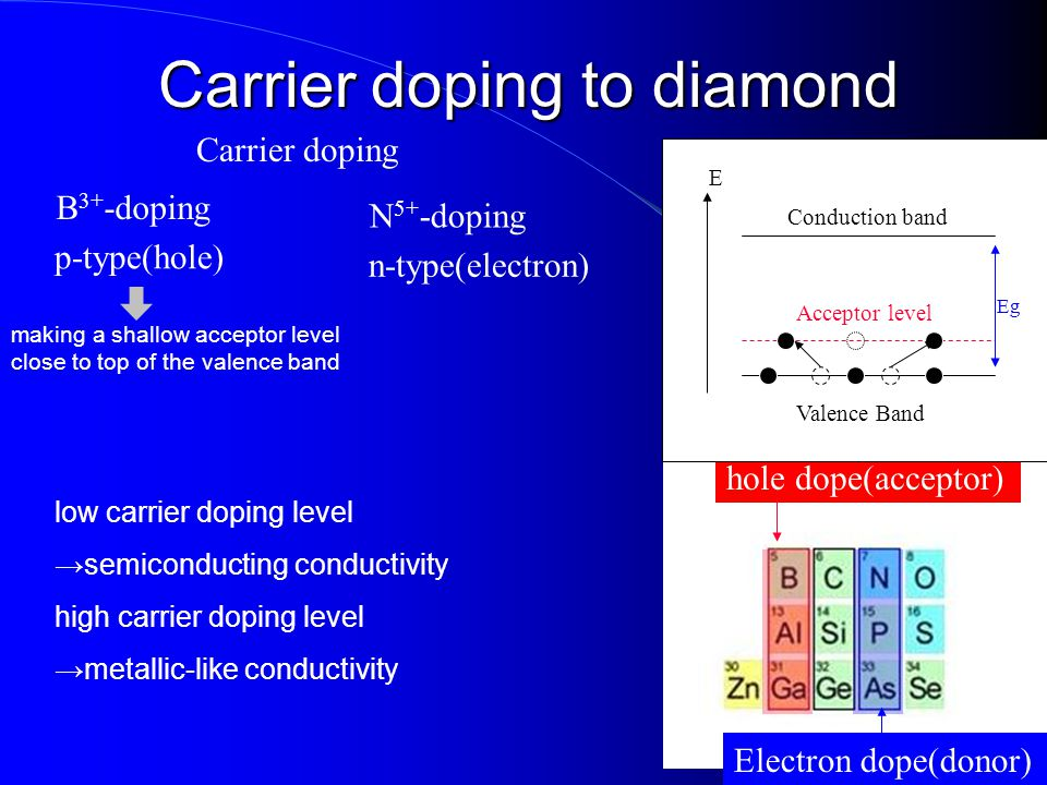 Carrier doping to diamond making a shallow acceptor level close to top of the valence band hole dope(acceptor) Electron dope(donor) Carrier doping B 3