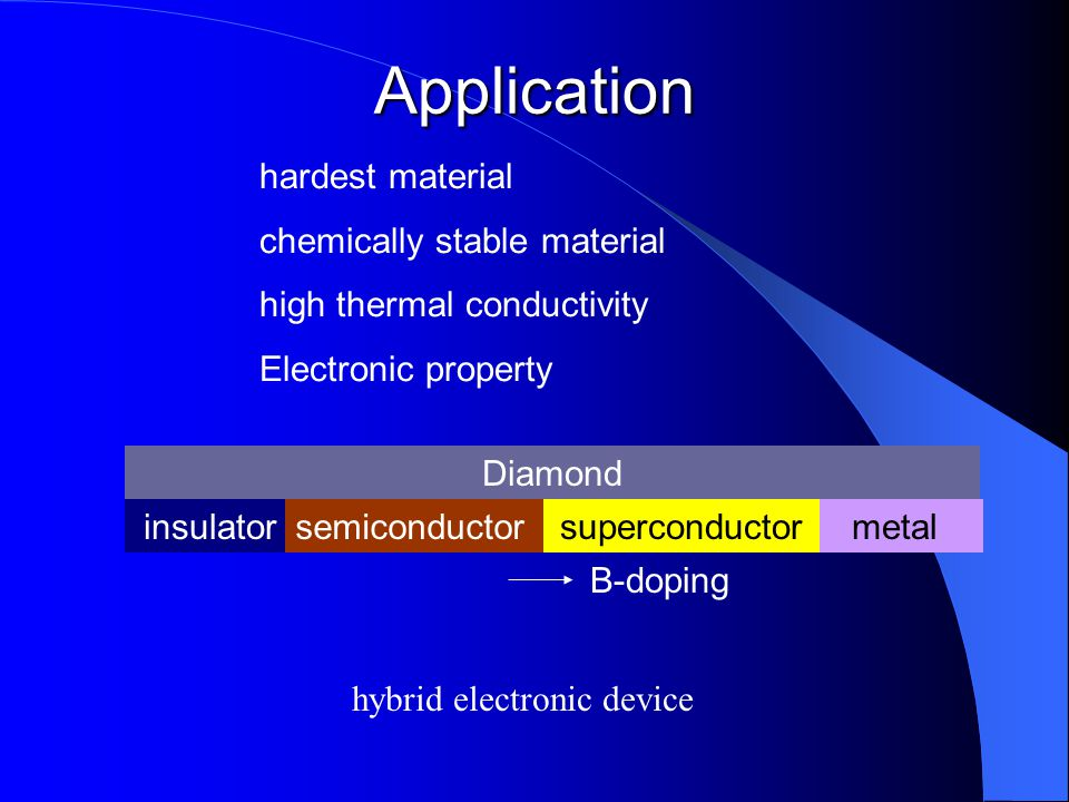 Application Diamond B-doping hardest material chemically stable material high thermal conductivity Electronic property metalinsulatorsemiconductorsupe