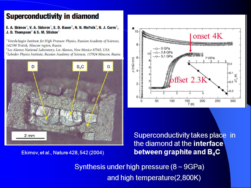 Ekimov, et al., Nature 428, 542 (2004) Synthesis under high pressure (8 ~ 9GPa) and high temperature(2,800K) Superconductivity takes place in the diam