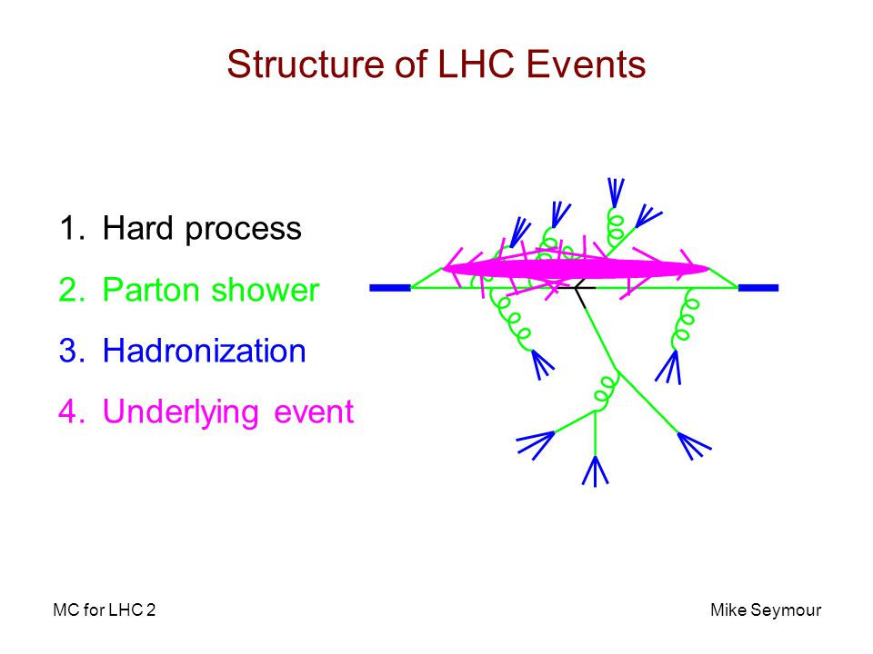 MC for LHC 2Mike Seymour Structure of LHC Events 1.Hard process 2.Parton shower 3.Hadronization 4.Underlying event