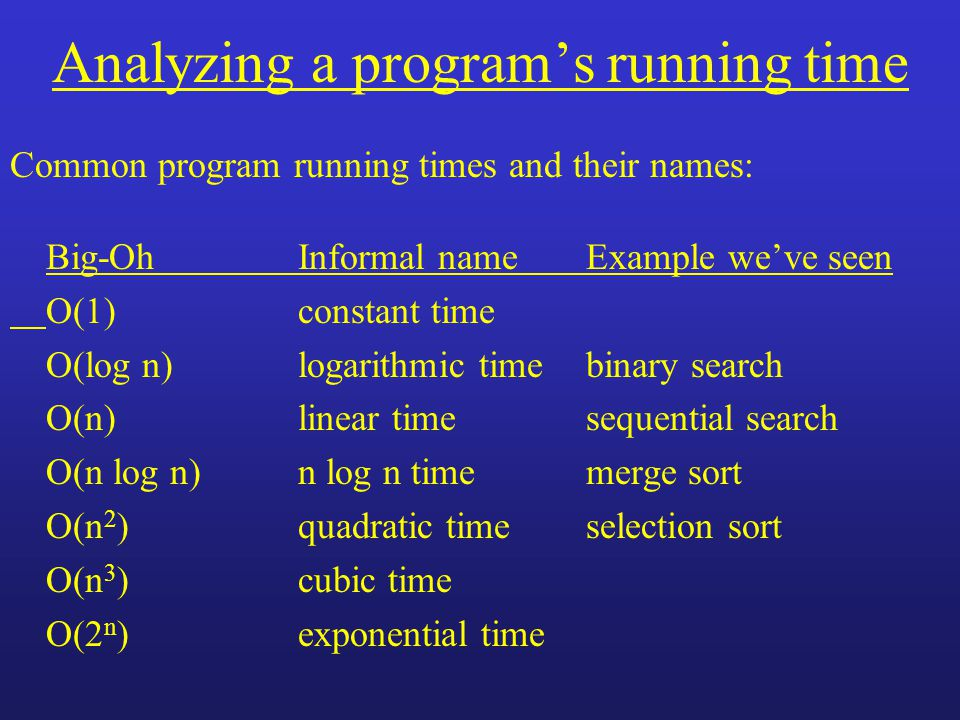 Analyzing a program's running time Common program running times and their names: Big-OhInformal nameExample we've seen O(1)constant time O(log n)logarithmic timebinary search O(n)linear timesequential search O(n log n)n log n timemerge sort O(n 2 )quadratic timeselection sort O(n 3 )cubic time O(2 n )exponential time