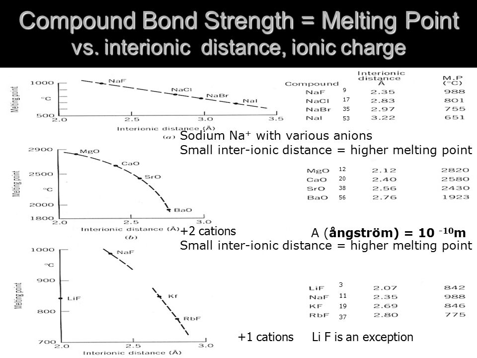 Compound Bond Strength = Melting Point vs.
