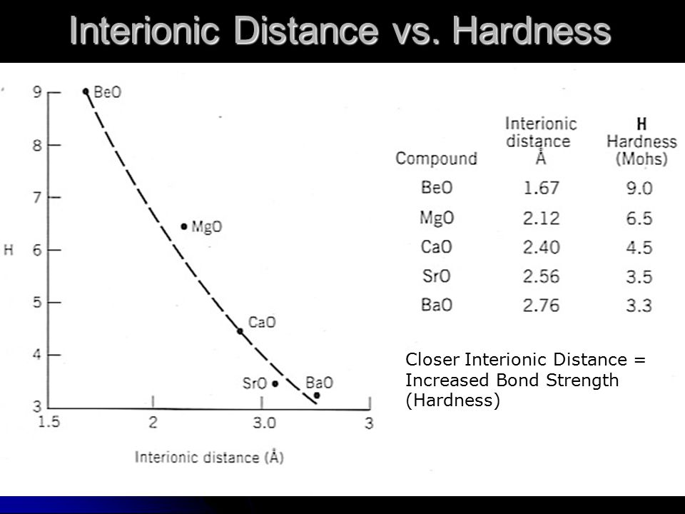 Interionic Distance vs. Hardness 4 12 20 38 56 22 21 12 11 Closer Interionic Distance = Increased Bond Strength (Hardness)
