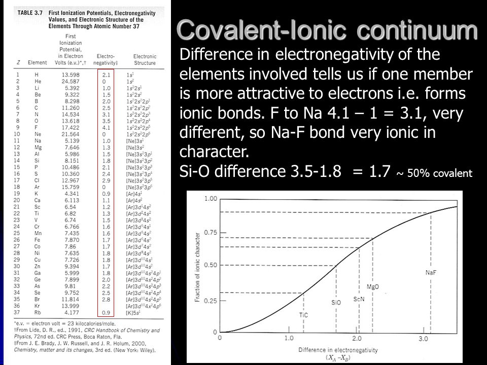 Covalent-Ionic continuum Difference in electronegativity of the elements involved tells us if one member is more attractive to electrons i.e. forms io