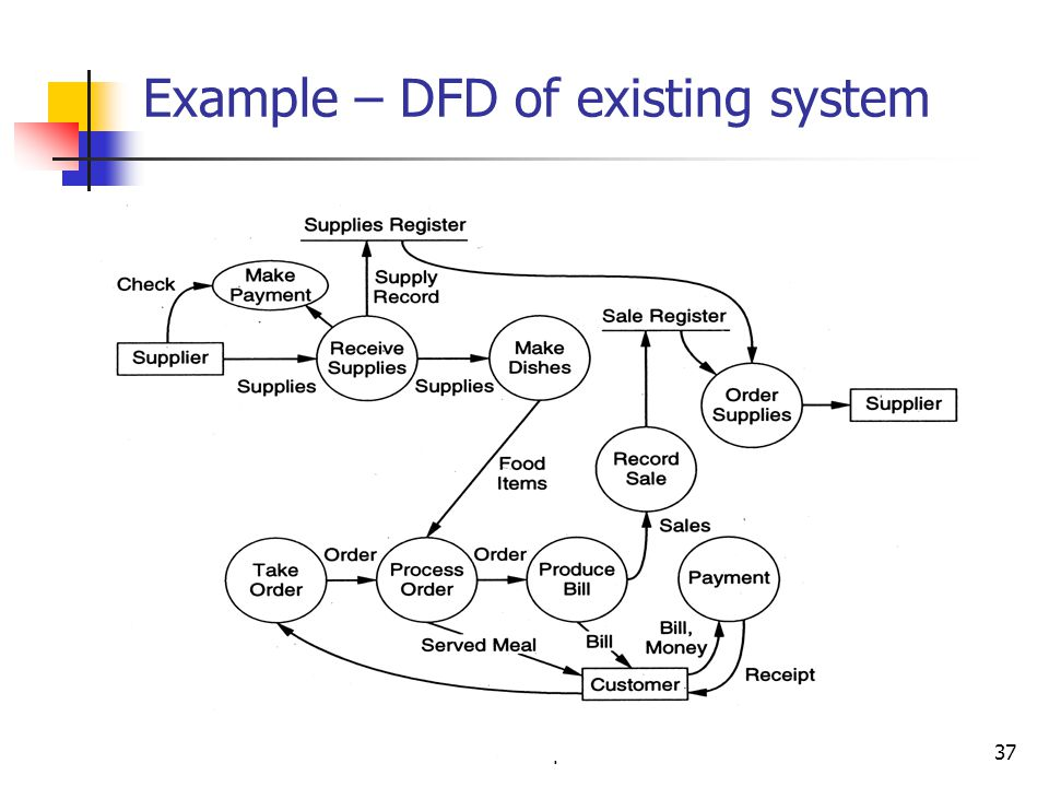 Requirements37 Example – DFD of existing system