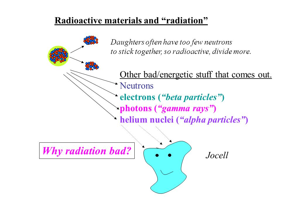 Radioactive materials and radiation Daughters often have too few neutrons to stick together, so radioactive, divide more.