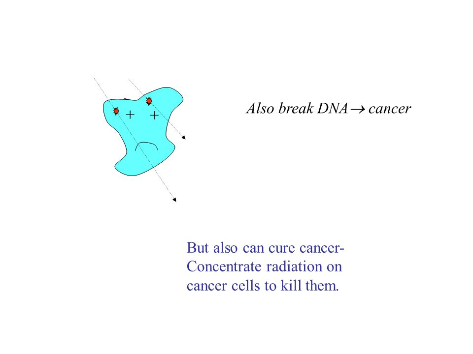 + + Also break DNA  cancer But also can cure cancer- Concentrate radiation on cancer cells to kill them.