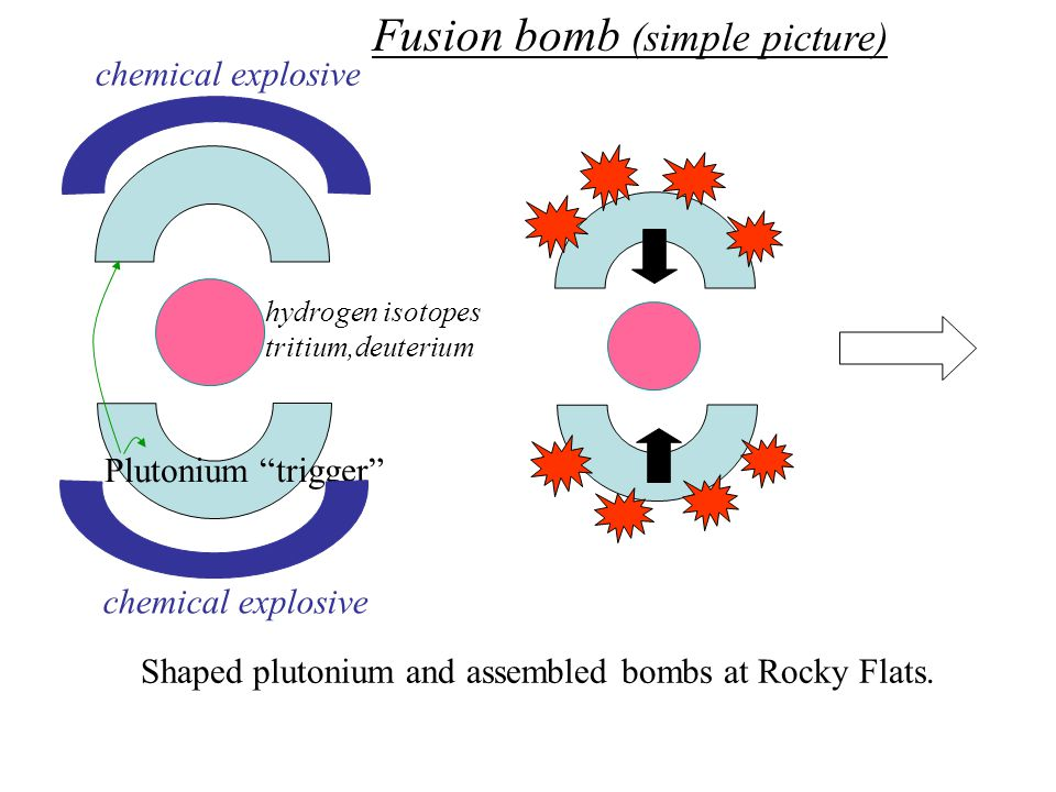 hydrogen isotopes tritium,deuterium Plutonium trigger chemical explosive Fusion bomb (simple picture) Shaped plutonium and assembled bombs at Rocky Flats.