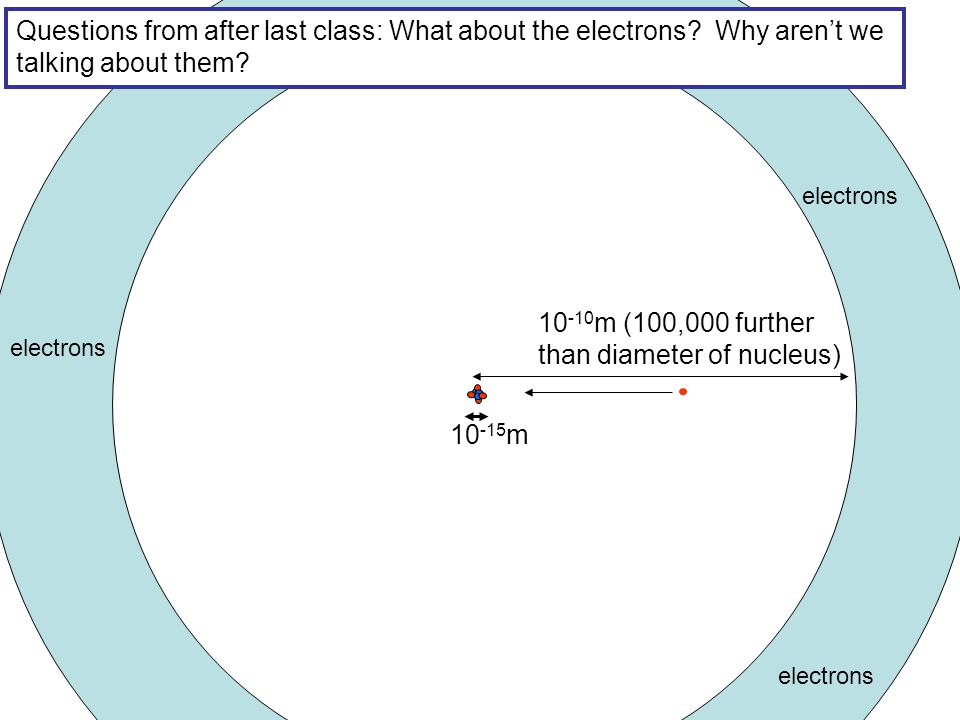 Questions from after last class: What about the electrons.