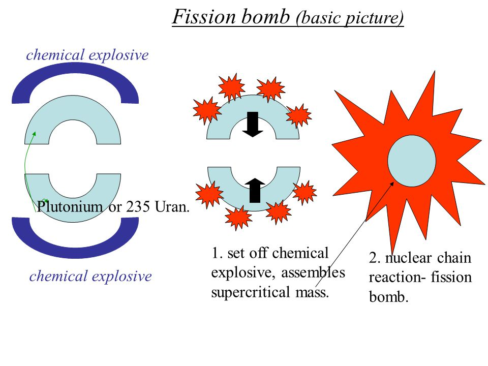 Plutonium reaches supercritical, explodes. (fission bomb)