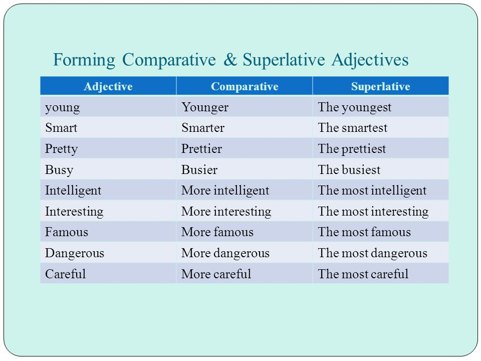 Forming Comparative & Superlative Adjectives AdjectiveComparativeSuperlative youngYoungerThe youngest SmartSmarterThe smartest PrettyPrettierThe prettiest BusyBusierThe busiest IntelligentMore intelligentThe most intelligent InterestingMore interestingThe most interesting FamousMore famousThe most famous DangerousMore dangerousThe most dangerous CarefulMore carefulThe most careful